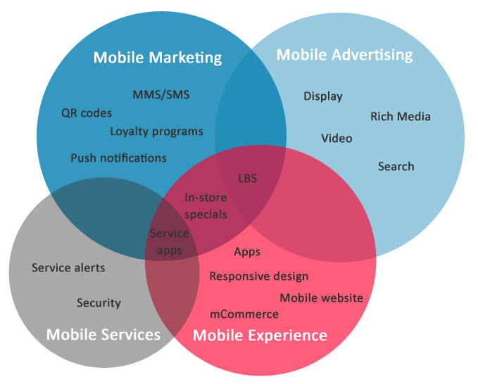 mobile marketing,digital marketing institute in indore