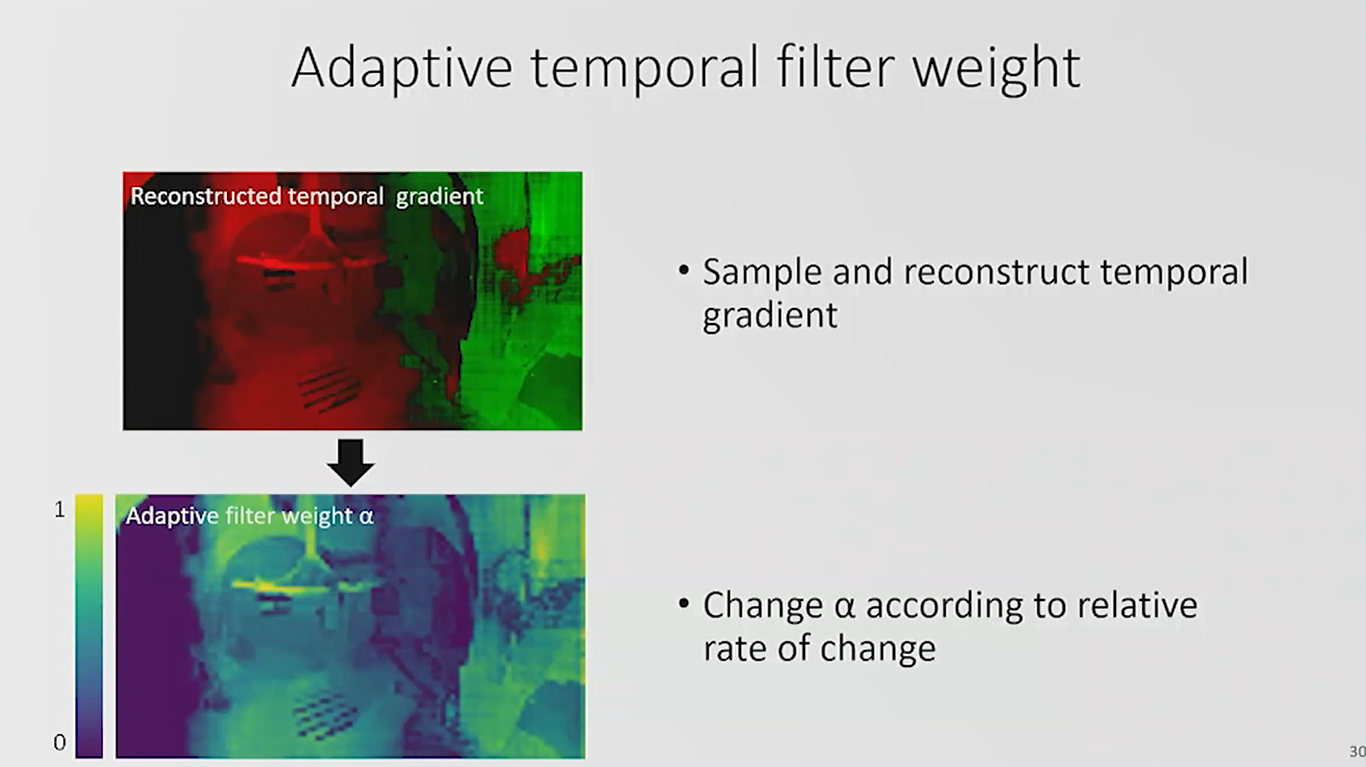 adaptive temporal filter weight