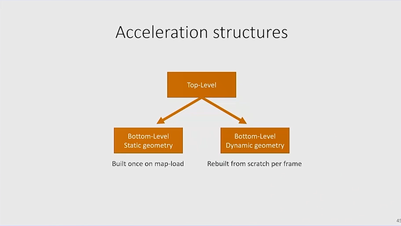 accelerationstructures