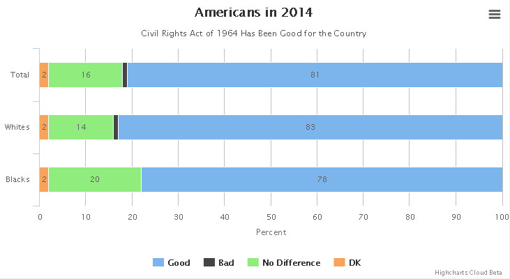 Americans in 2014