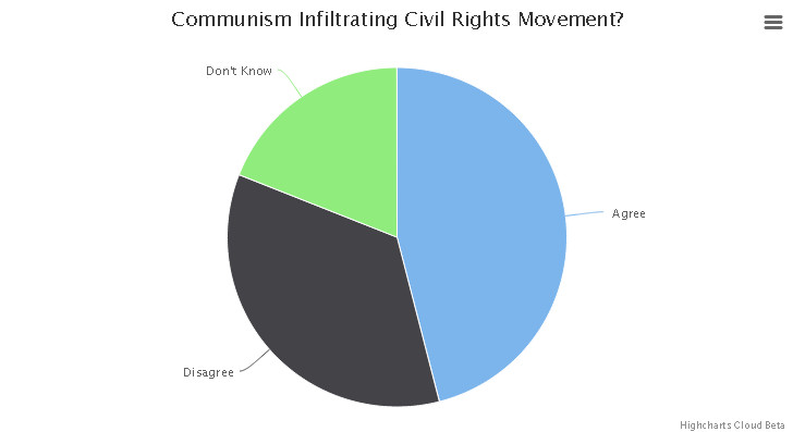 Communism infiltrating civil rights movement?