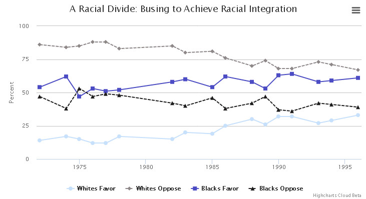 A racial divide: Busing to achieve integration