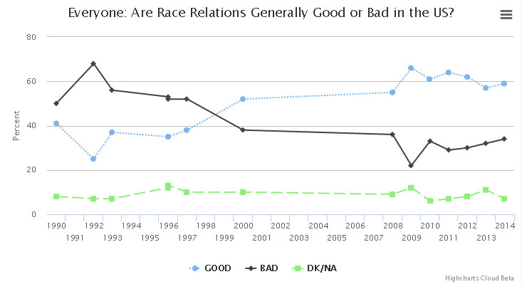 Everyone: Are race relations generally good or bad in the US?