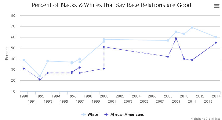 Percent of blacks and whites that say race relations are good?