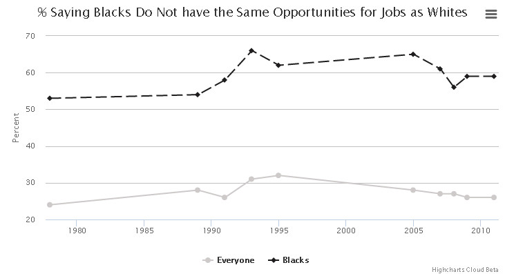 Percent saying blacks do not have the same opportunities for jobs as whites?