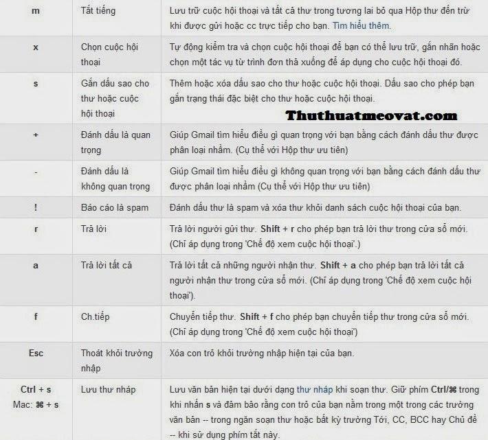 Phím tắt nhanh Gmail