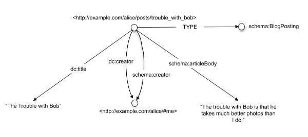 The simple blog structure with two different creator properties