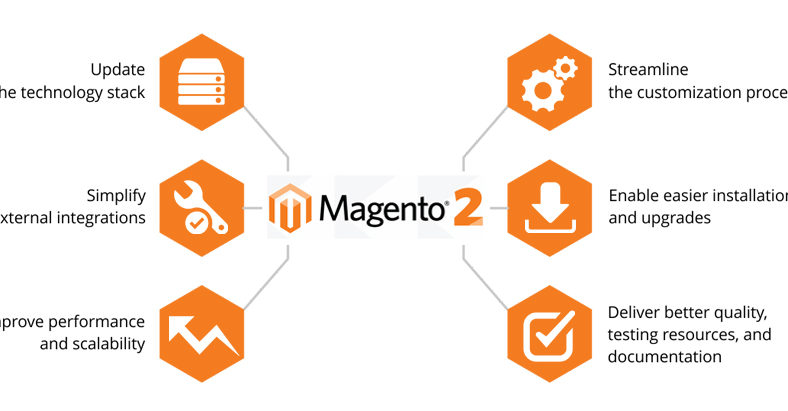 Magento 2 Architecture Introduction