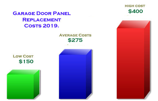 Garage Door Panel replacement Costs 2019