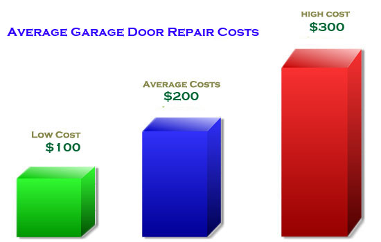 average-garage-door-opener-repair-cost-infographic-graph-2019