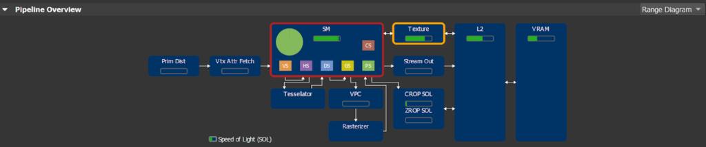 Nsight Range Finder Profiler simplified pipeline overview image