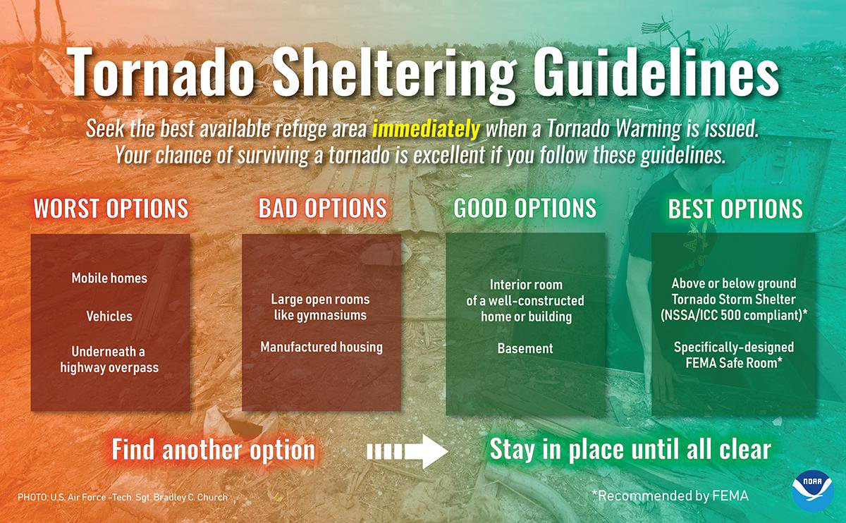 Graphic describing tornado shelters from worst options to best option