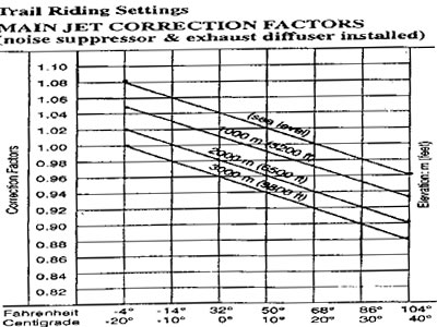 Jetting Corrections Chart