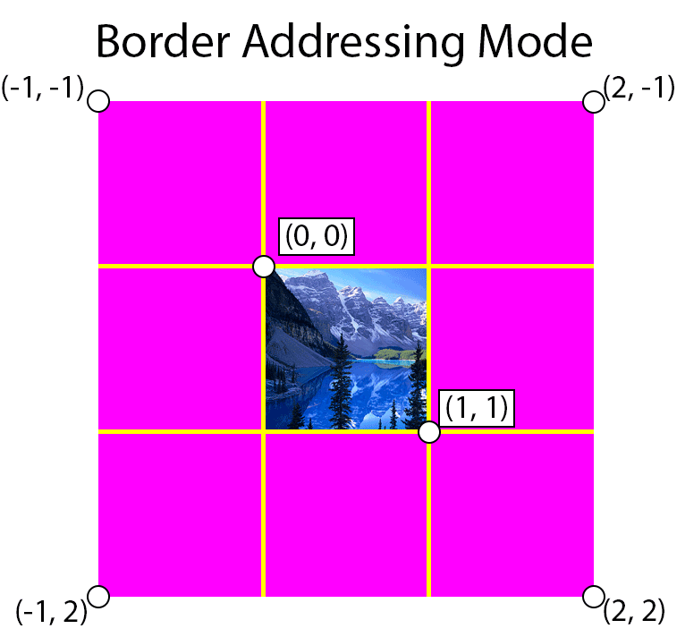 Border address mode returns the border color when the texture coordinate is outside the range [0 ... 1].