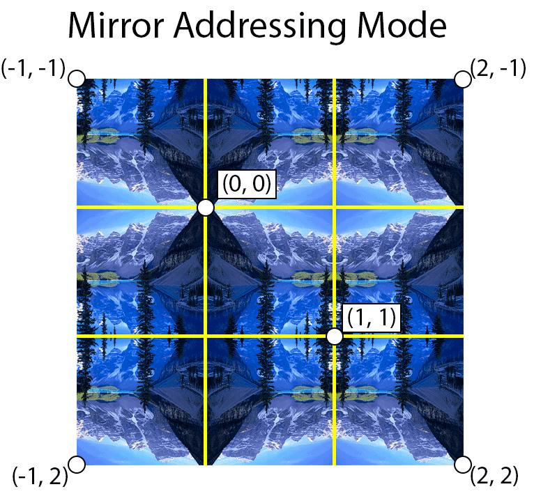 Mirror address mode mirrors the texture along integer boundaries.