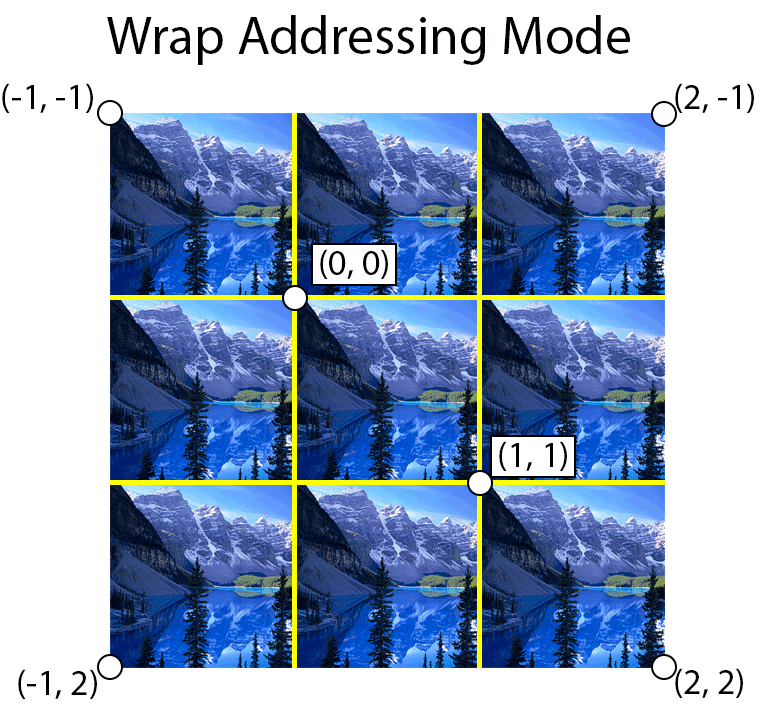 Using wrap address mod, the texture is tiled at integer boundaries.