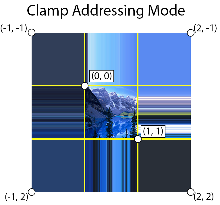 Using clamp address mode, texture coordinates are clamped to the range [0 ... 1]