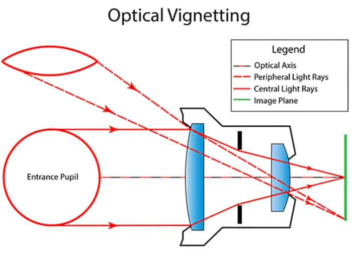 A diagram explaining how optical vignetting in photography occurs