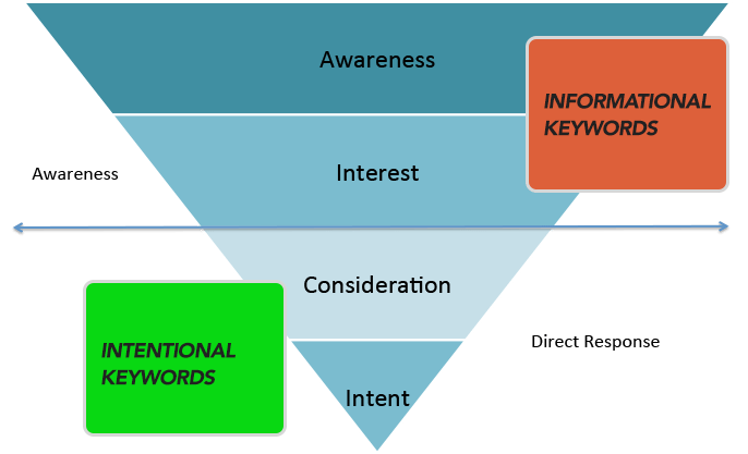 informational-intentional-kw-funnel