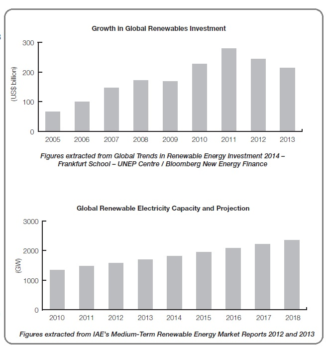 Growth in global renewables investment