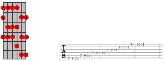 G Major Scale Position 3 TAB