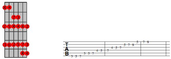 G Major Scale Position 1 TAB