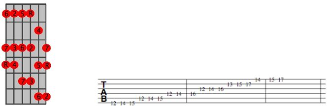 G Major Scale Position 6 TAB