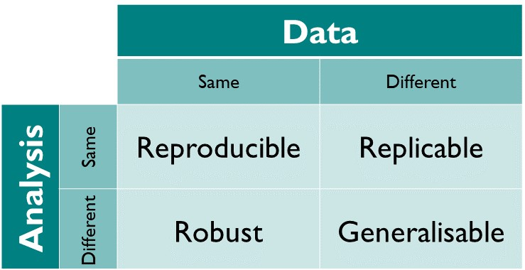 Kirstie's definition of reproducible research