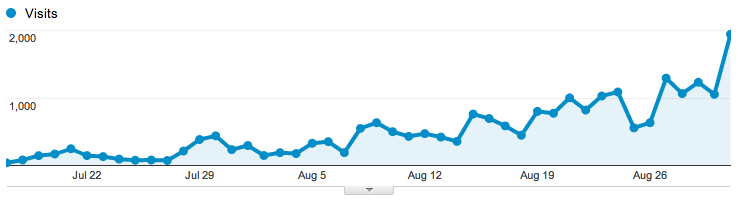 graph showing website traffic
