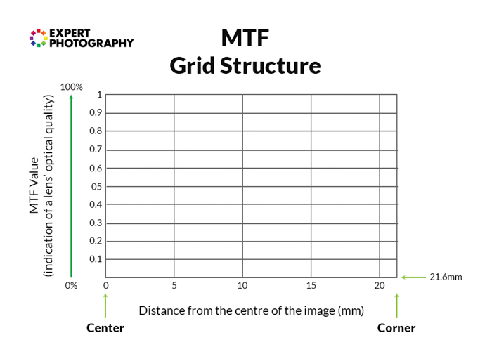 An MTF grid structure to show lens performance