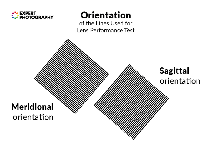 Orientation of lines to show MTF charts for lens performance