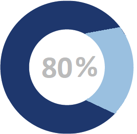 The industry's best percentage for landing at equal/greater compensation