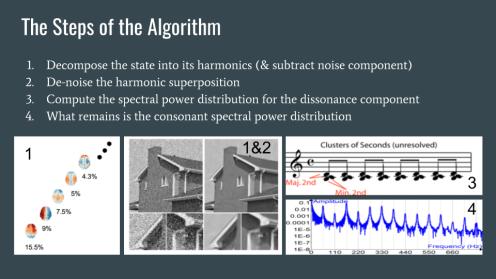 21. The Algorithm