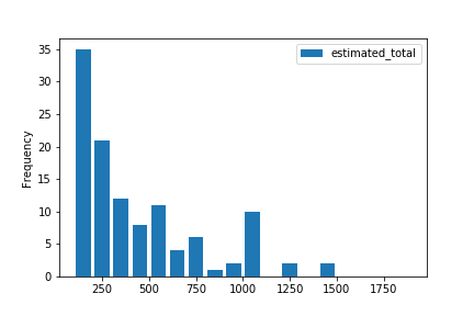 Bins of 100, responses between 1 and 2000 CHs per year.