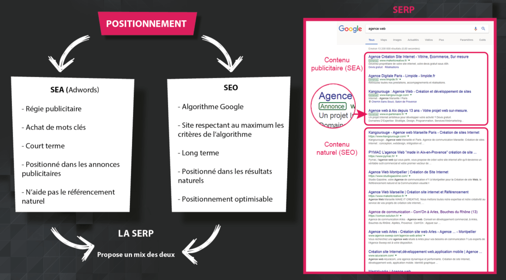 referencement naturel-campagnes Adwords-creation de site Internet-SEO-SEA