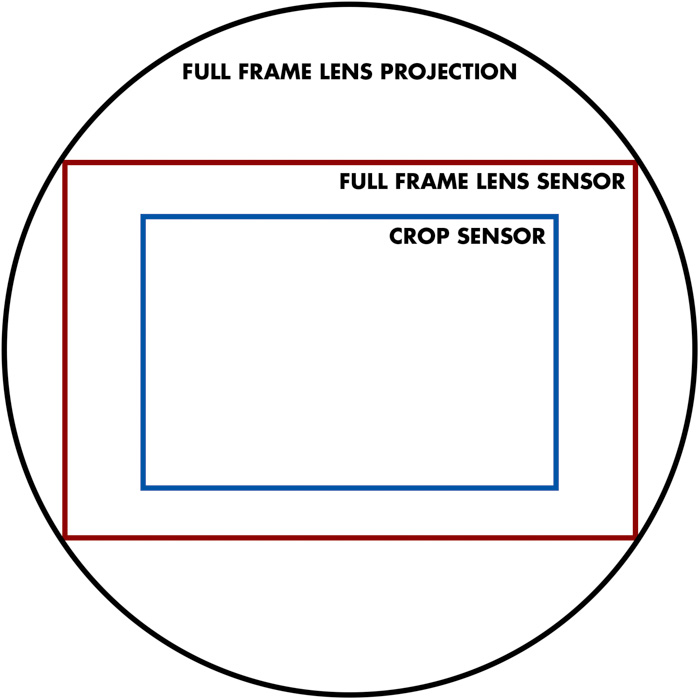 a diagram showing the crop factors - focal length examples