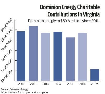 Dominion charitable contributions