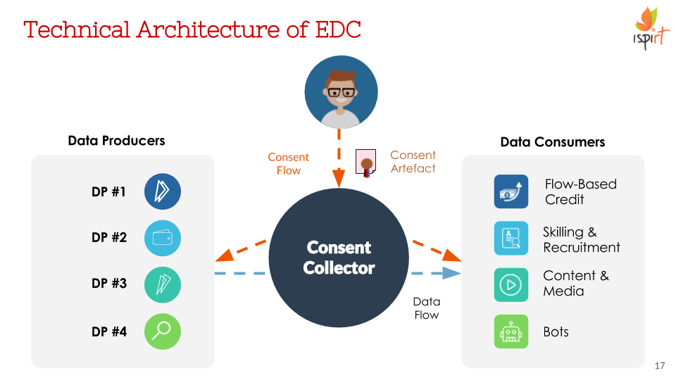 Sample Flows of Data and Consent under EDC