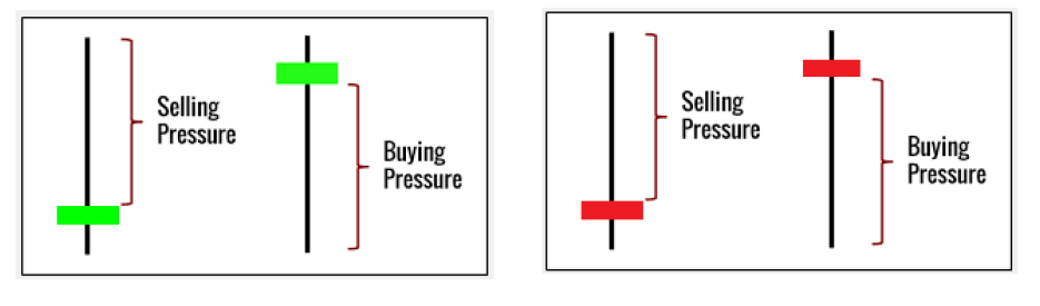 Buying and Selling Pressure Shown On Candlesticks