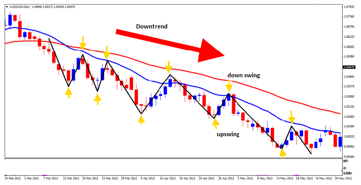 example of up swing and down swing in a downtrend