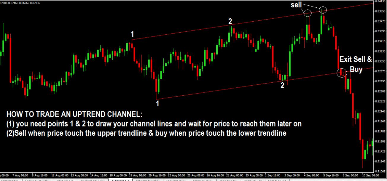 How to Trade Uptrend Price Channel
