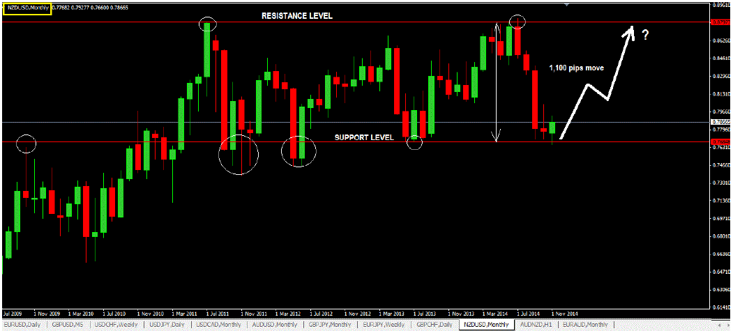 Price Action Trading Course Major Support And Resistance Levels