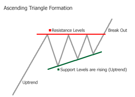 Ascending Triangle Formation Chart Pattern