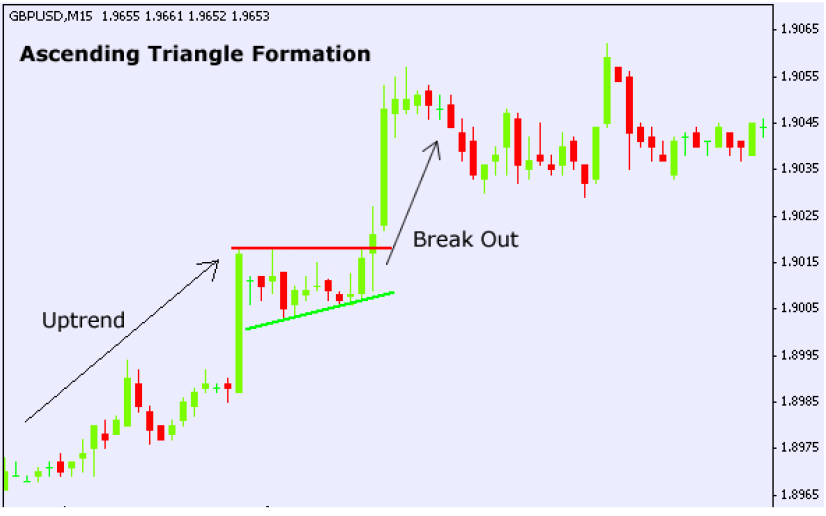Example of ascending triangle formation chart pattern