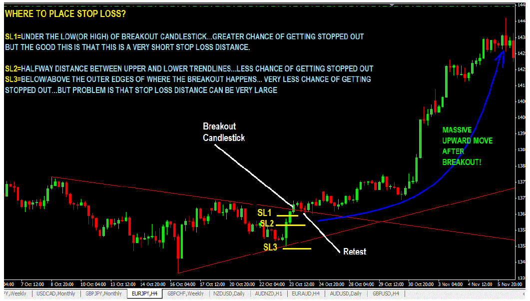 Where to place stop loss on a symmetrical triangle chart pattern