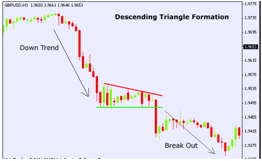 Example of Descending Triangle Formation Chart Pattern
