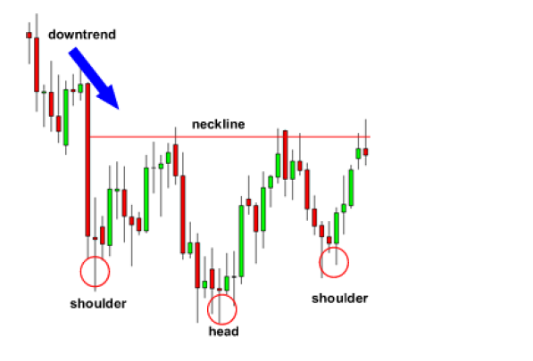 Inverted Head And Shoulder Chart Pattern