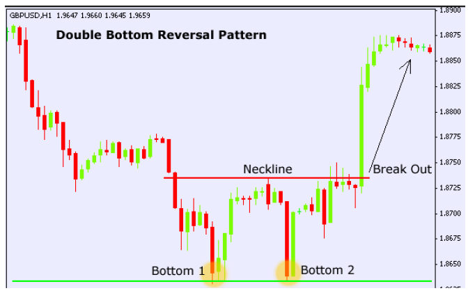 Example of a double bottom chart pattern