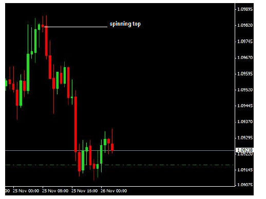 How To Trade Spinning Top Candlestick Patterns
