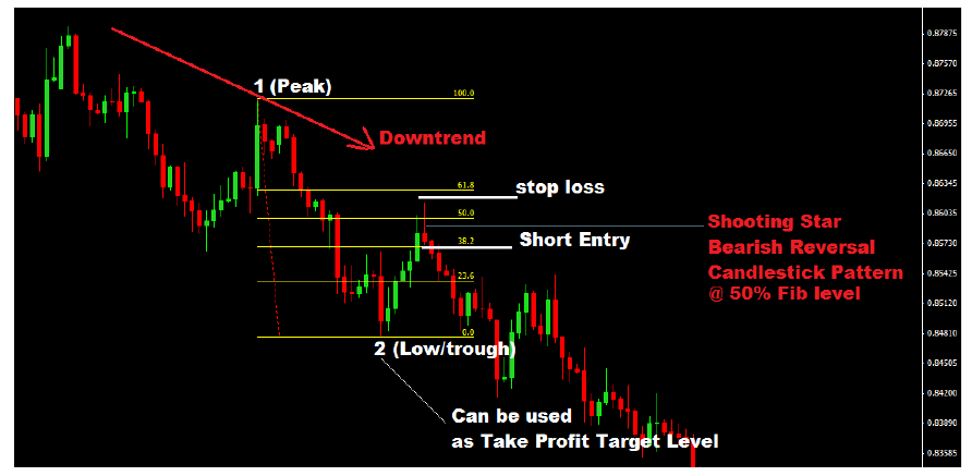 how to trade fibonacci with price action in a downtrend